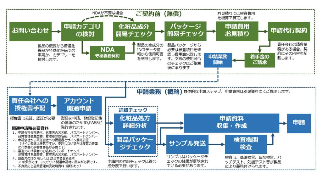 中国化粧品製品NMPA申請の一般的な進め方
