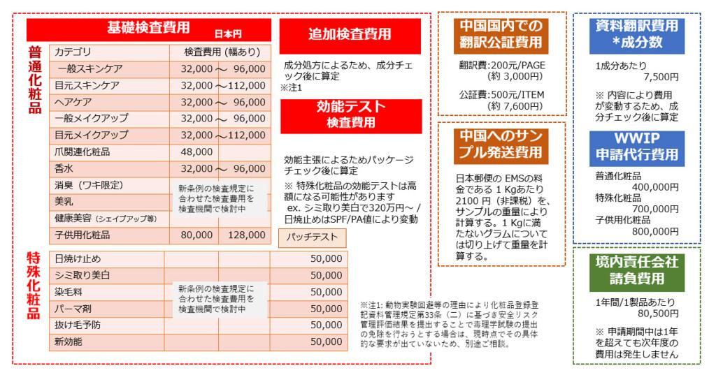 中国化粧品製品NMPA申請費用